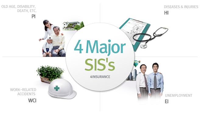 4 Major SIS's - PI(Old age, disability, death, etc.), HI(Diseases & injuries), WCI(Work-related accidents ), EI(Unemployment)